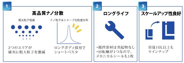 Neo-アルファミル導入のメリット