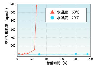 ジルコニアビーズφ1mm空ずり摩耗率のグラフ