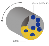 ボールミル処理イメージ