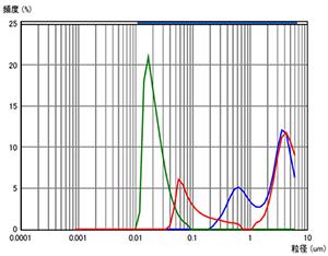 粒度分布の一例
